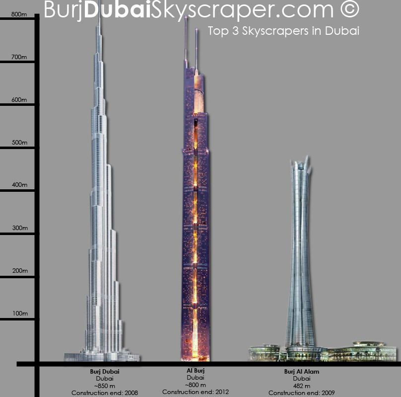 http://burjdubaiskyscraper.com/2006/diagram/tallest-towers-in-dubai.jpg