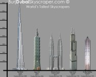 World tallest skyscrapers