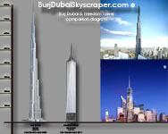 Burj Dubai and Freedom Tower diagram