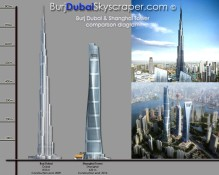 Shanghai Tower and Burj Dubai height comparison